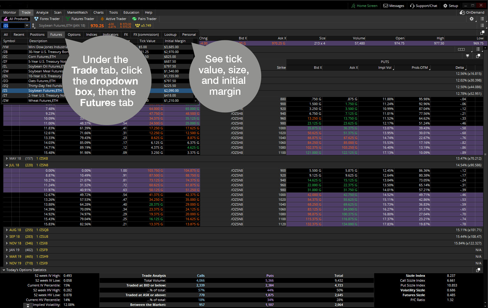 Futures and options on futures