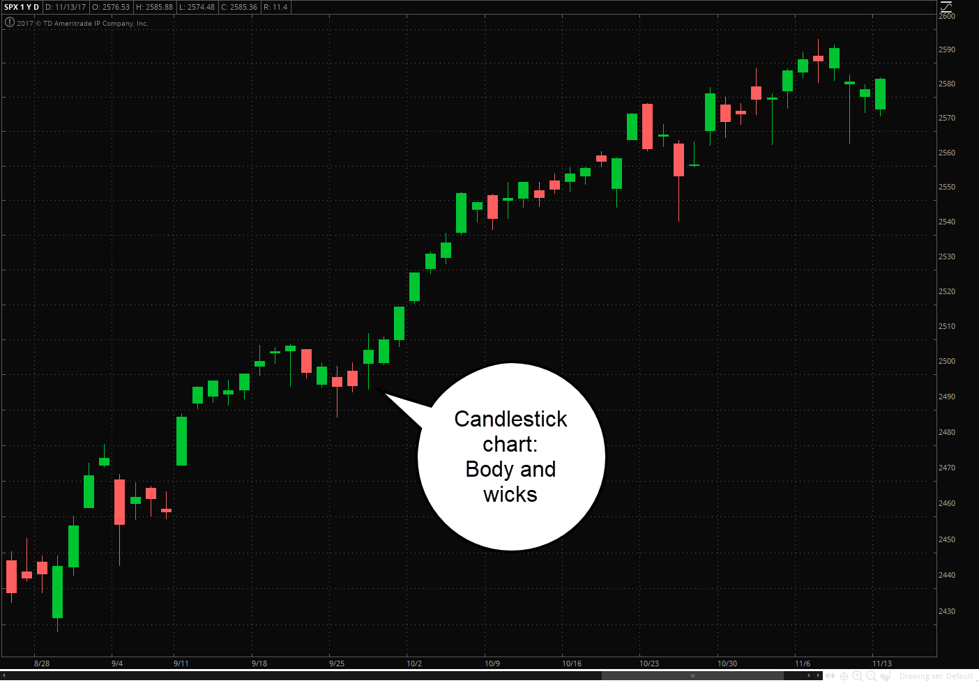 Candlestick chart sample