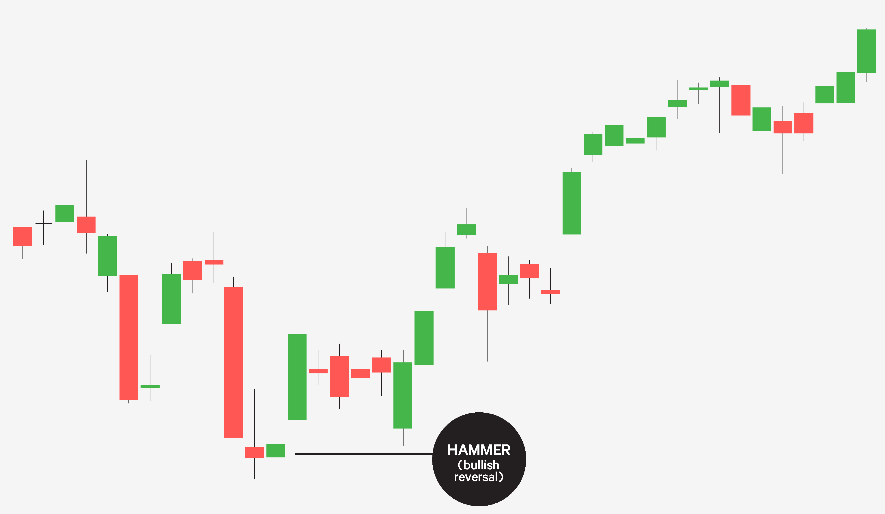 Japanese candlesticks reversal patterns