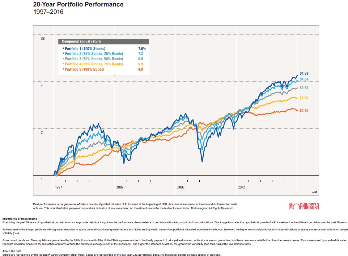 20-year portfolio performance