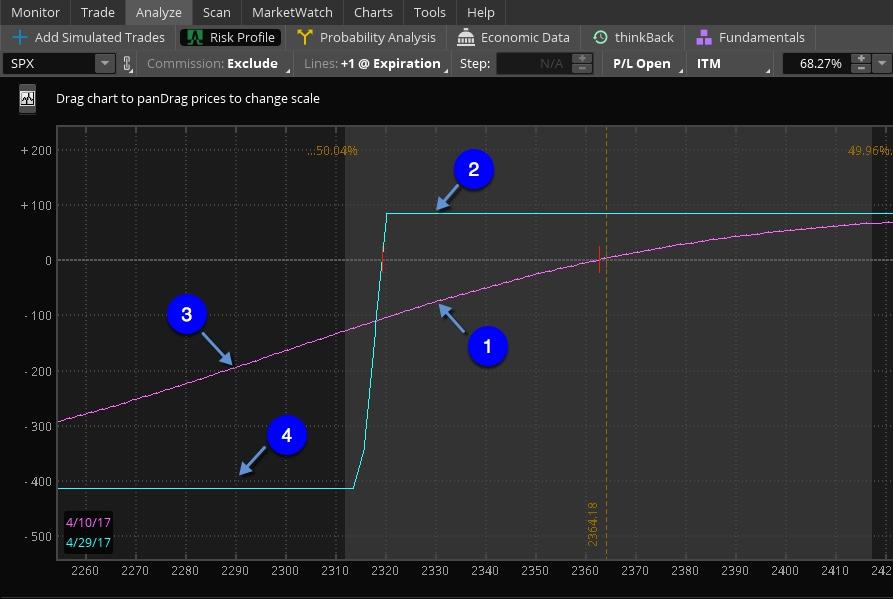Risk Profile of Vertical Put Spread