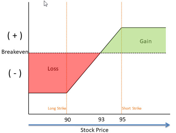 Vertical call spread risk profile