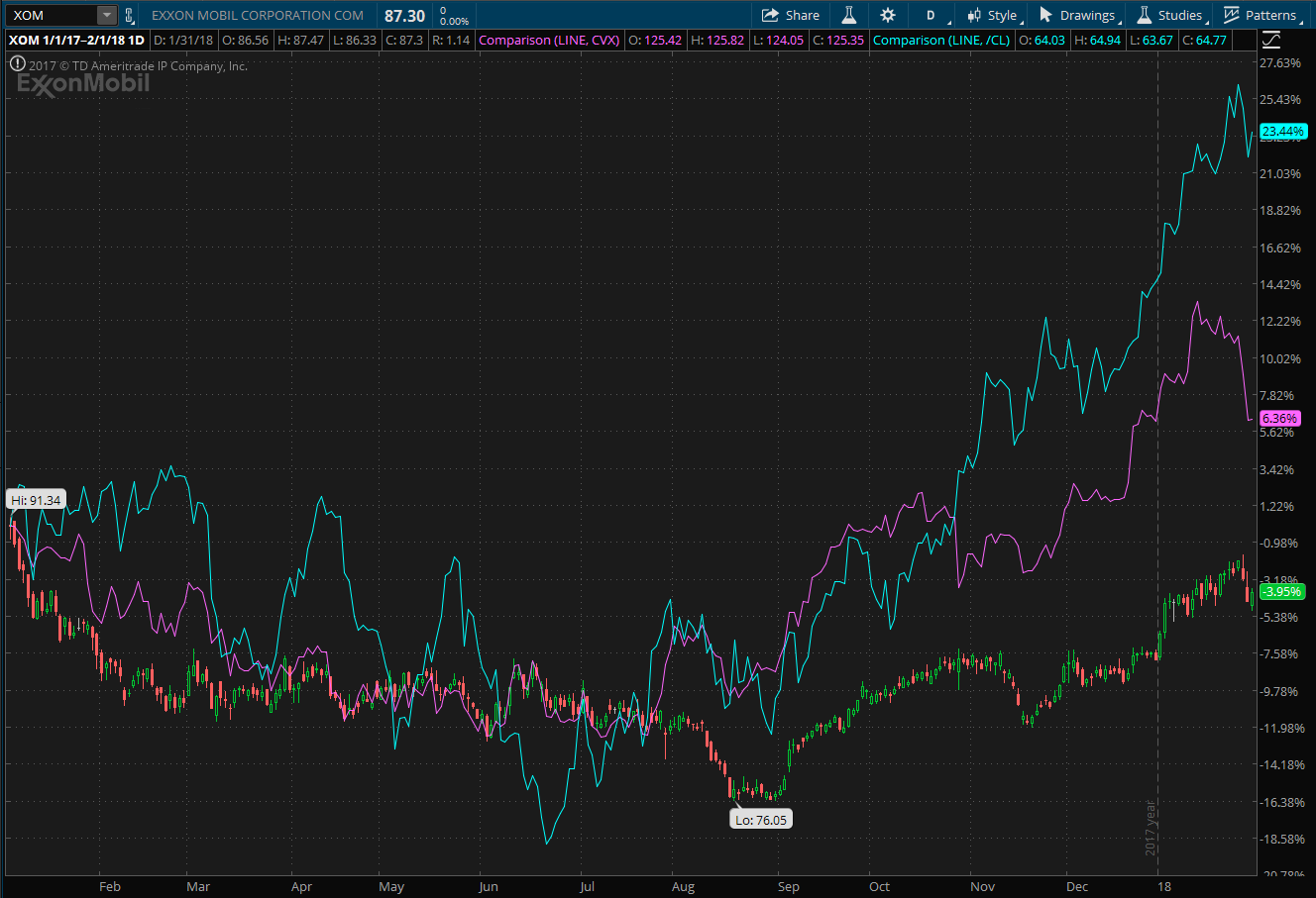 Stock chart showing ExxonMobil and Chevron stock performance
